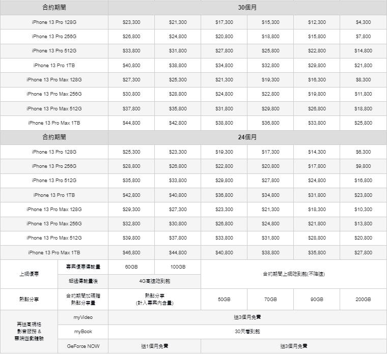 台灣大哥大 iPhone 13 資費方案